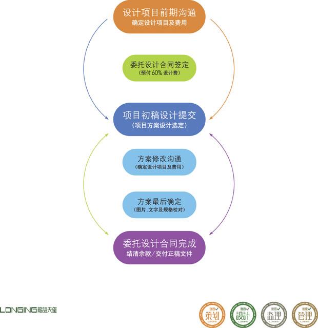 润滑油包装委托设计合作流程-优统润滑油品牌专业设计机构
