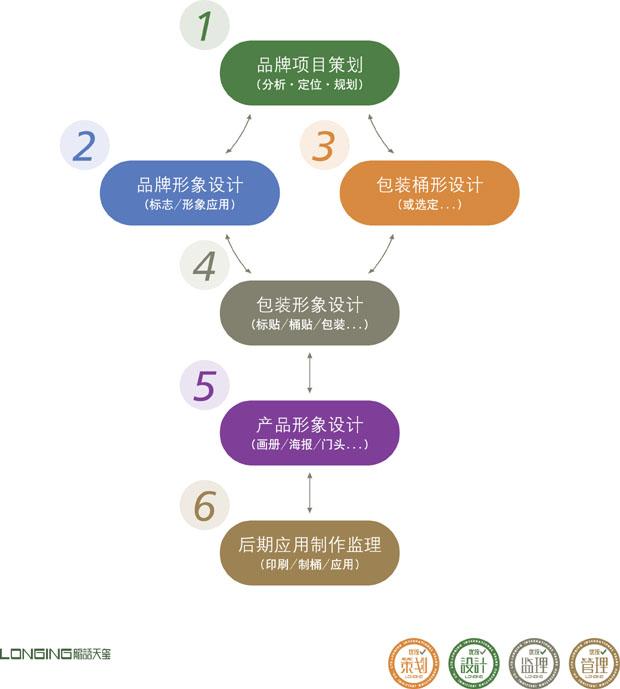 润滑油包装设计流程-优统润滑油品牌专业设计机构