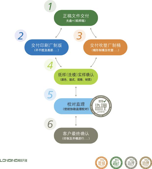 润滑油包装后期应用制作监理流程-优统润滑油品牌专业设计机构