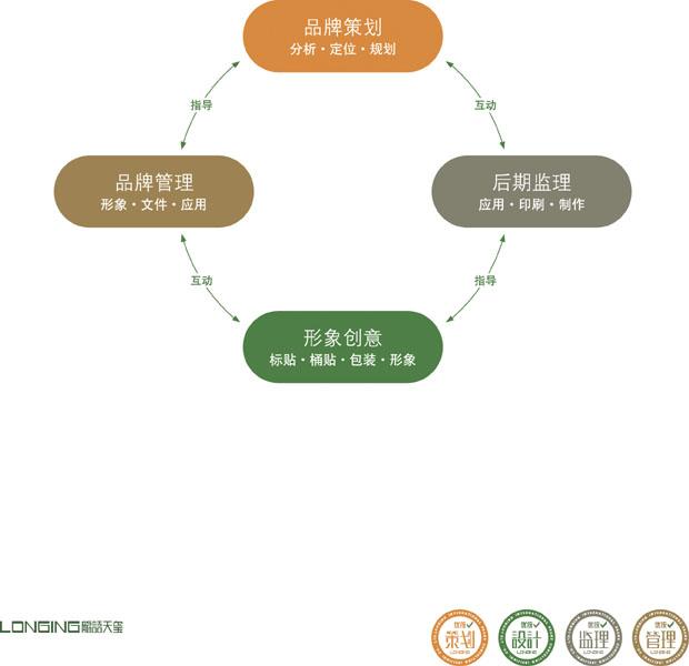 润滑油品牌建立-优统润滑油包装专业设计机构